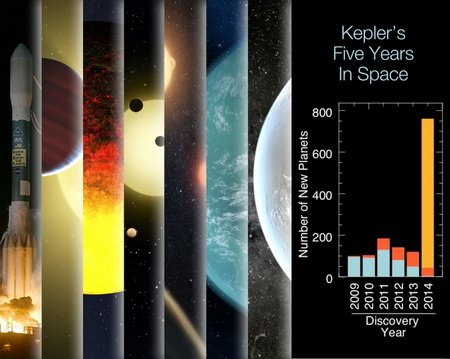 kepler timeline 2014mar full 0