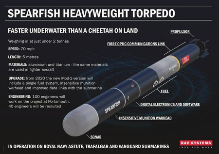 the spearfish torpedo Astute class ssn submarine - royal navy leave a reply the royal navy's astute class submarine is a nuclear-powered attack submarine which will replace the five swiftsure class submarines spearfish heavyweight torpedo spearfish torpedoe.